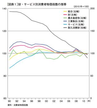 サービス別消費者物価指数.png